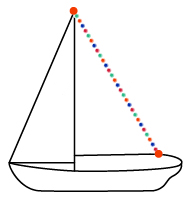 A picture of a boat is shown. The height of the center pole is labeled. The string of lights is at a diagonal from the top of the pole and is labeled.
